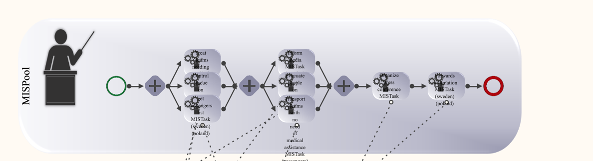 Coordination model to orchestrate