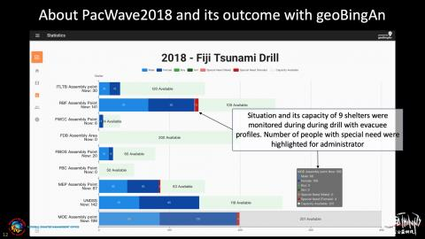 About PacWave2018 and its outcome with geoBingAn for Shelter Management Status