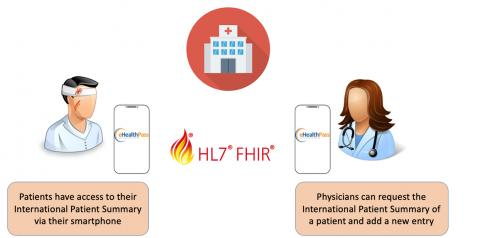 eHealthpass exchange of International Patient Summary