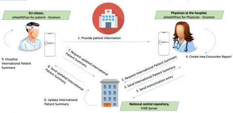 eHealthpass workflow exchange of International Patient Summary