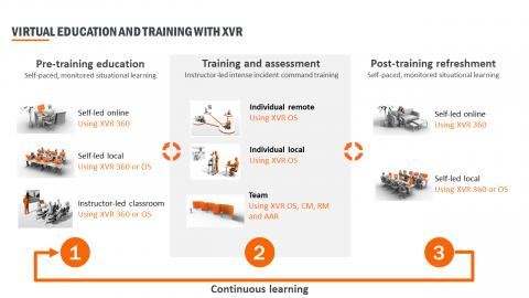 XVR Total Solution learning and training cycle