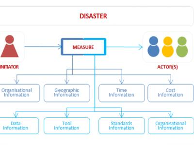 Information elements to analyse Disasters