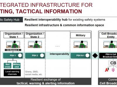 AIT Public Safety Hub: An integrated infrastructure for alerting, tactical information