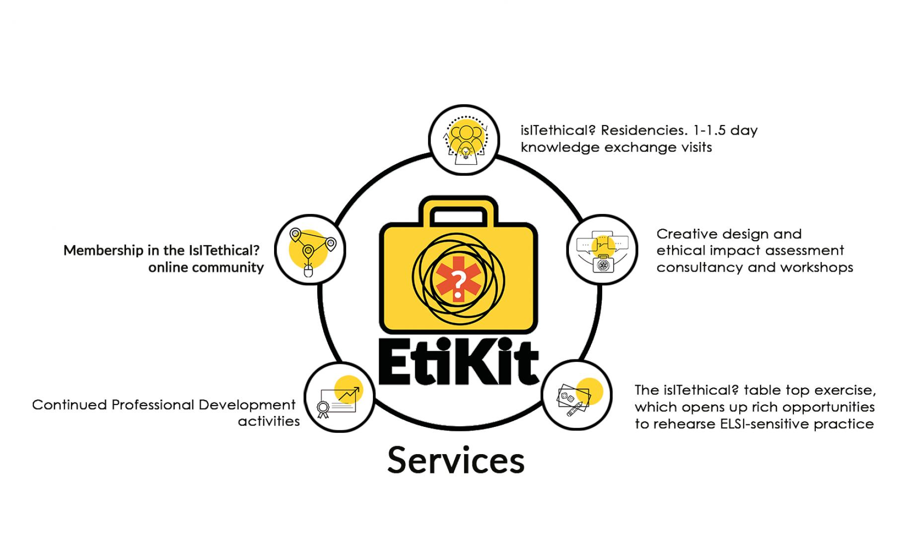 EtiKit Booking