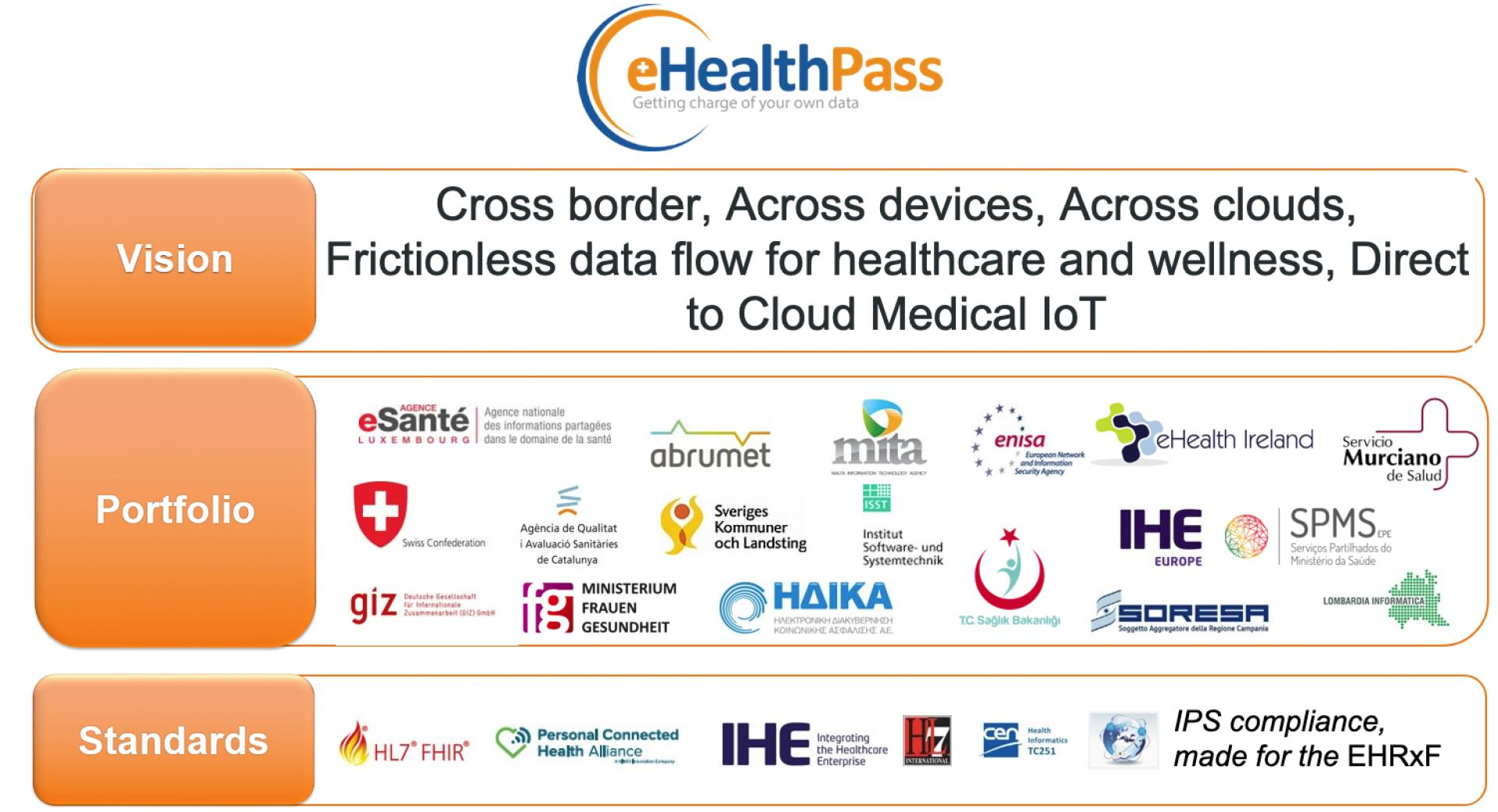 eHealthPass vision and portfolio