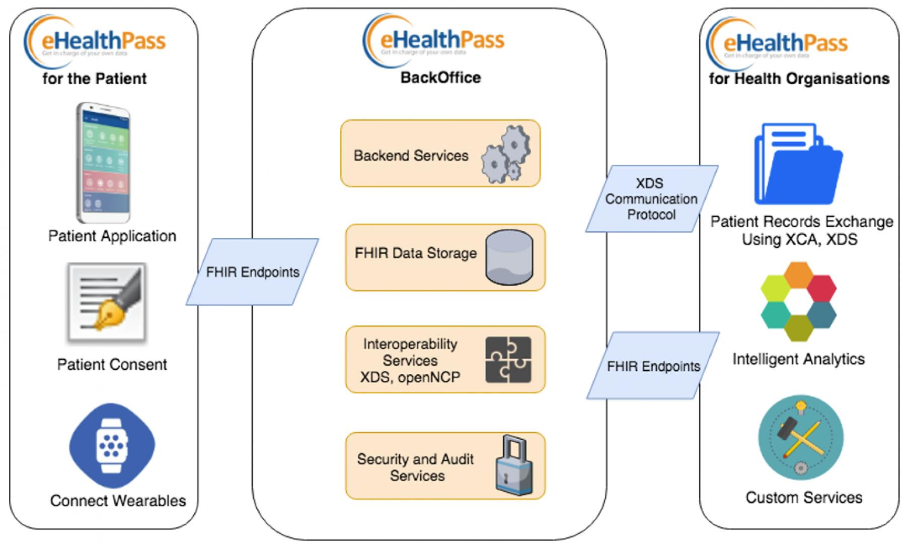 eHealthPass architecture
