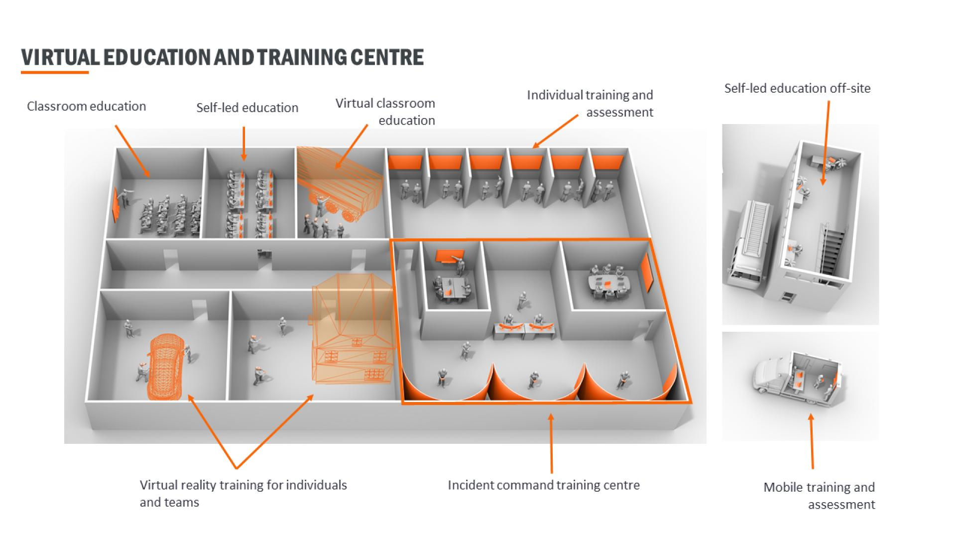 Overview of an XVR equipped training centre