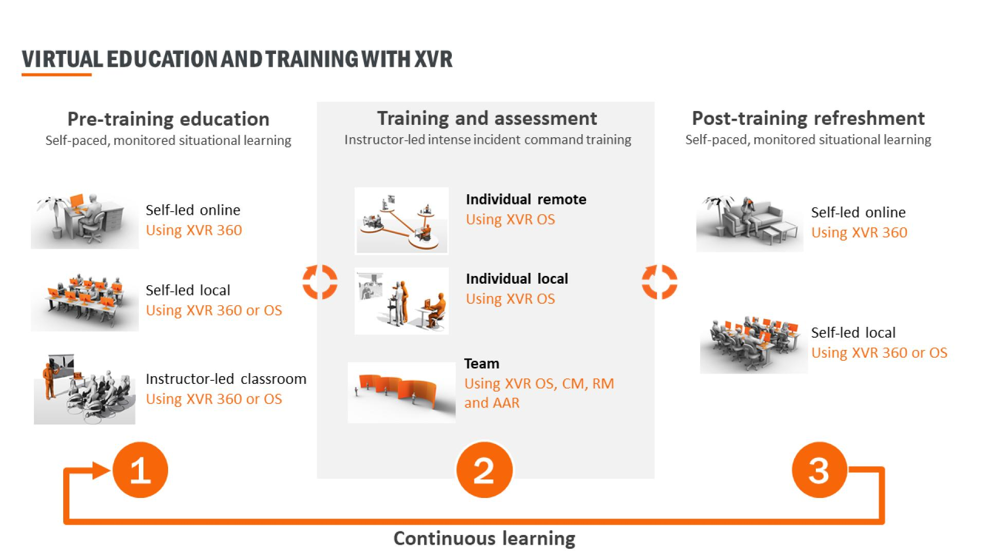 XVR Total Solution learning cycle
